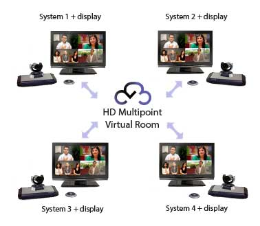 Diagram showing cloud virtual meeting room room in centre and four video conferencing systems connecting into it