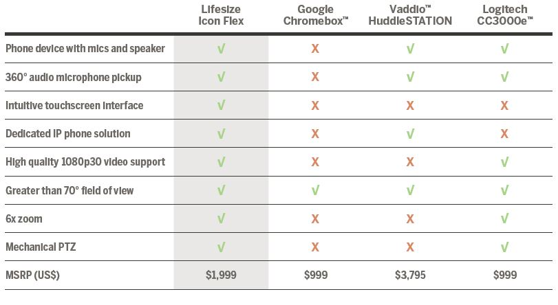 Comparison table between Lifesize Icon Flex, Google Chromebox, Vaddio HuddleStation and Logitech CC3000e in table form.