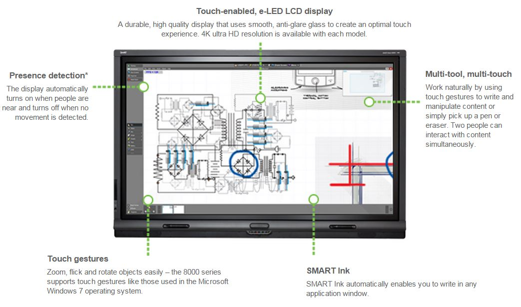 SMART 8065i Interactive panel features