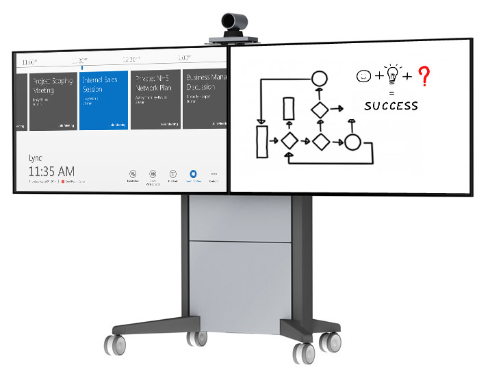 Dual display Skype for Business Room System