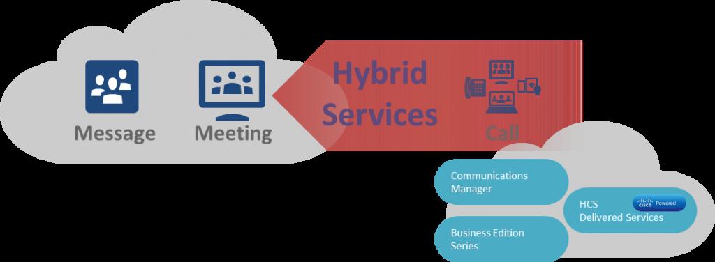 Cisco Spark Hybrid Services Diagram