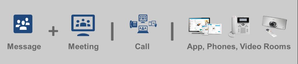 Cisco Spark Key Components - Messaging, Meeting, Call, App, Phones, Video