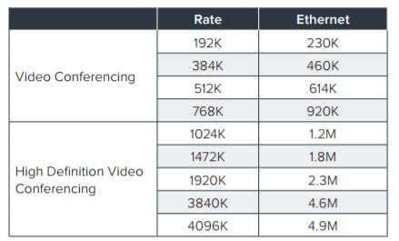 Video Conferencing Bandwidth rates