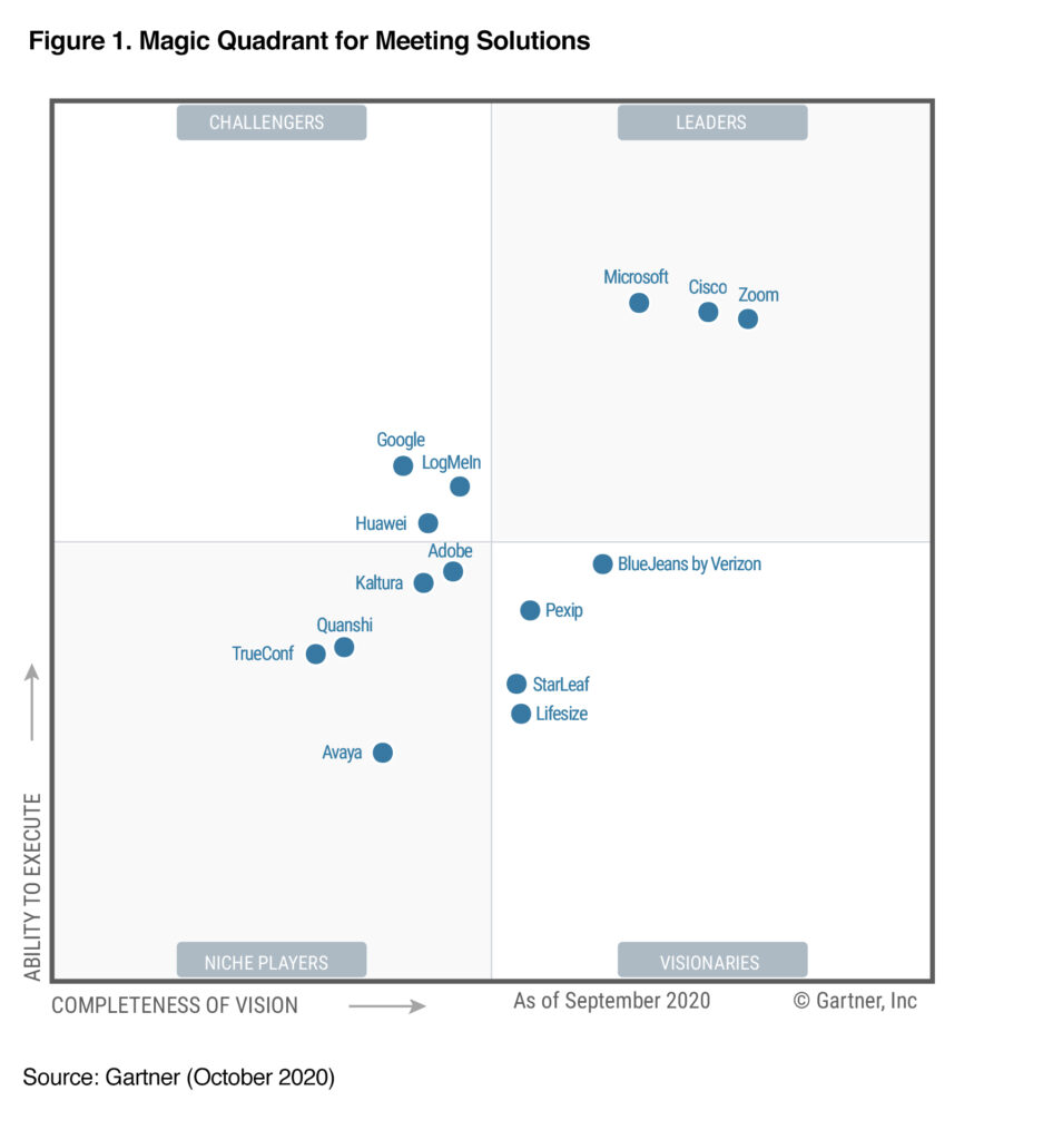 gartner-2020-magic-quadrant-meeting-solutions