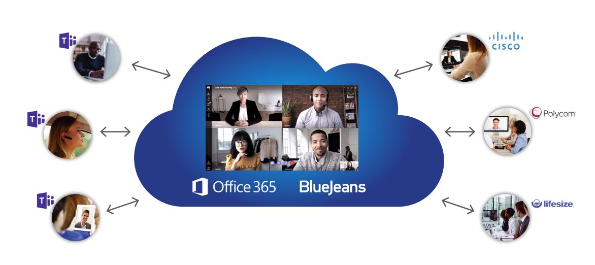 Microsoft Teams Gateway by BlueJeans with Cisco, Polycom and Lifesize integration