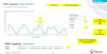Polycom Capacity Dashboard snapshot