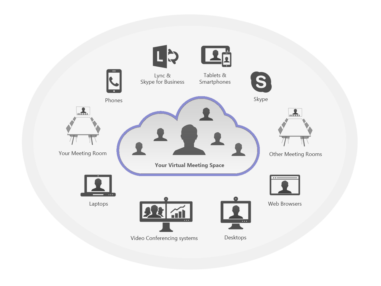 Virtual Meeting Rooms and connectivity diagram