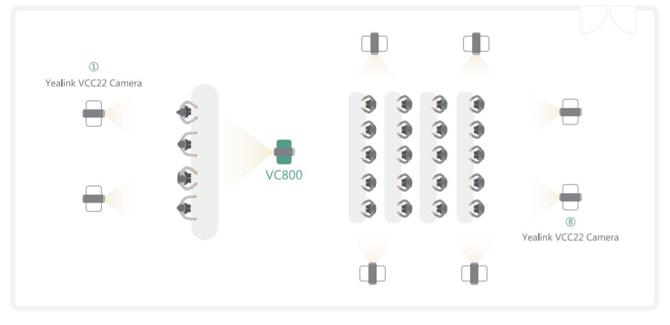 Multi Camera diagram for the Yealink VC800 and 9 cameras