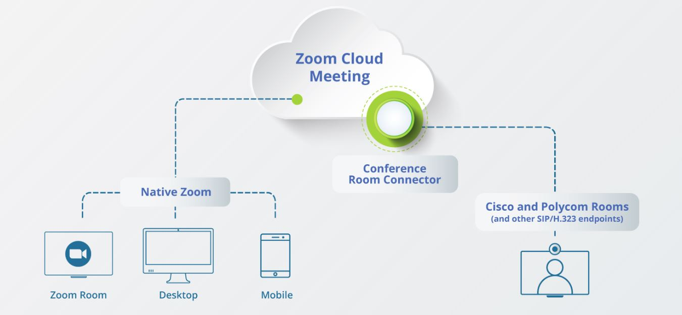 Zoom Room Conference Room Connector diagram showing native zoom, Cisco and Polycom